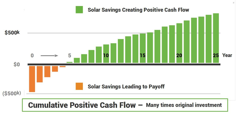 After solar energy installation cumulative cash flow illustration