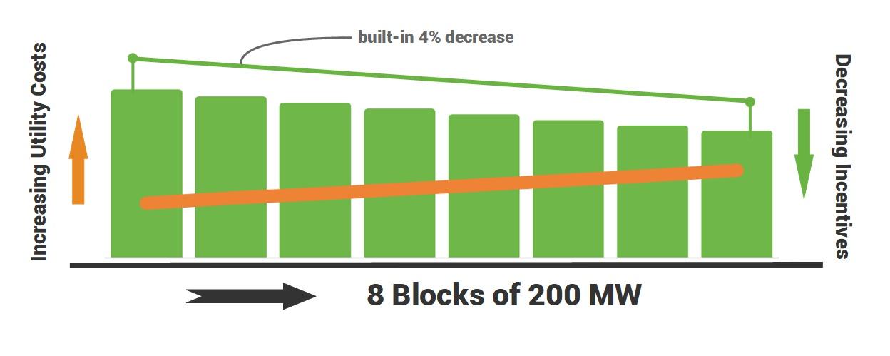 Massachusetts solar SMART program incentives over time