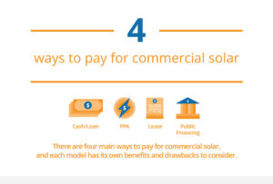 SunPower graphic lead - 4 ways to pay for commercial solar