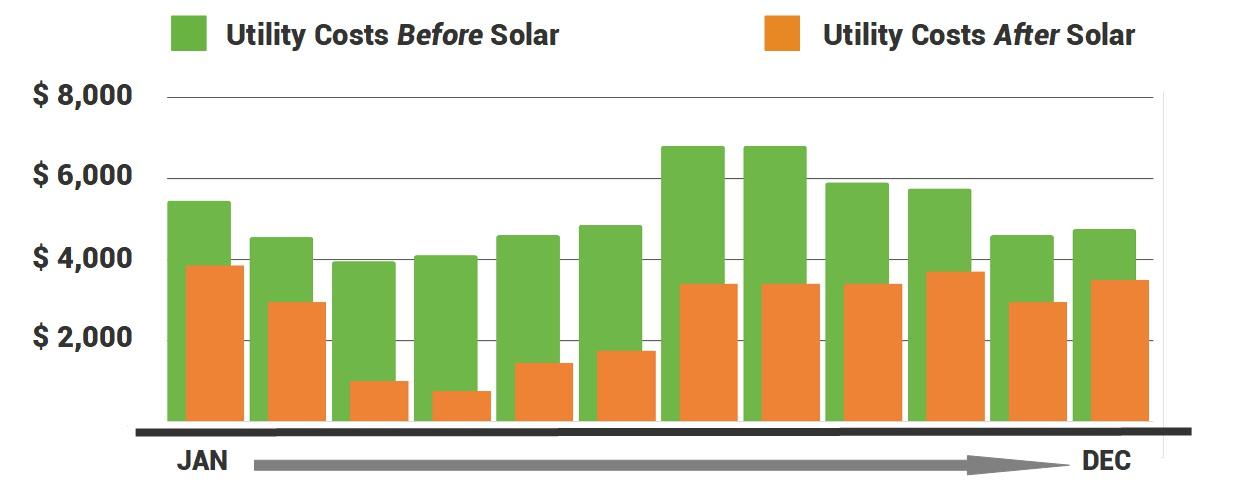 BlueSel Commercial Solar utility savings illustration