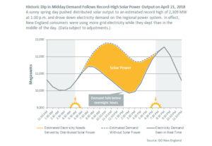 Solar History_ISO-New-England-Apr 21 2018