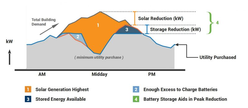 Energy use after solar energy withe battery storage installation
