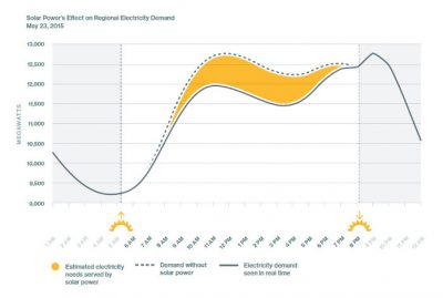 solar-powers-effect-on-regional-electricity-demand-2016-2-25_sm